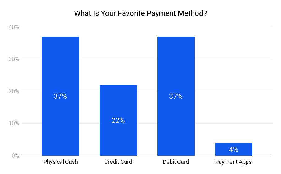 Favorite payment methods