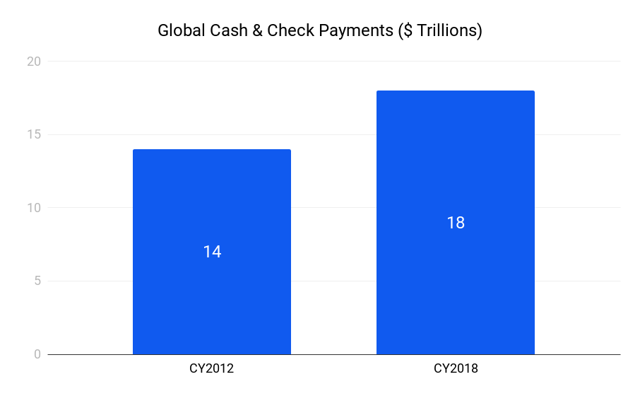 Global cash and check payments